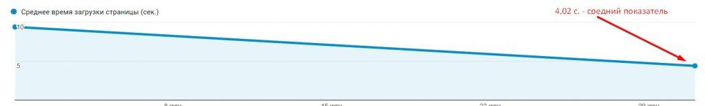 время загрузки после оптимизации сайта